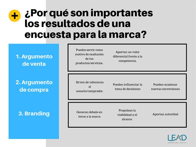 Infografía sobre los beneficios de una encuesta en términos de marketing.