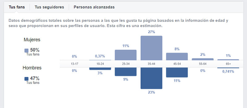 Datos demográficos totales sobre las personas a las que les gusta tu página.